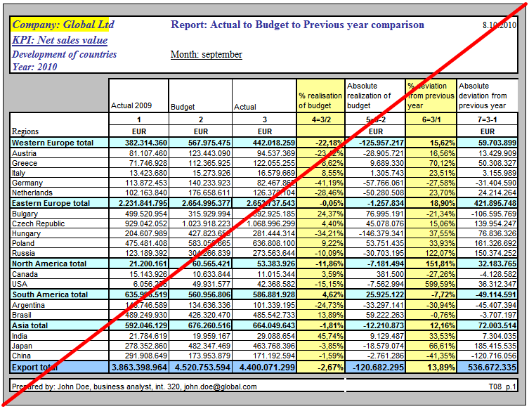 Table PY vs Actual vs Budget wrong way