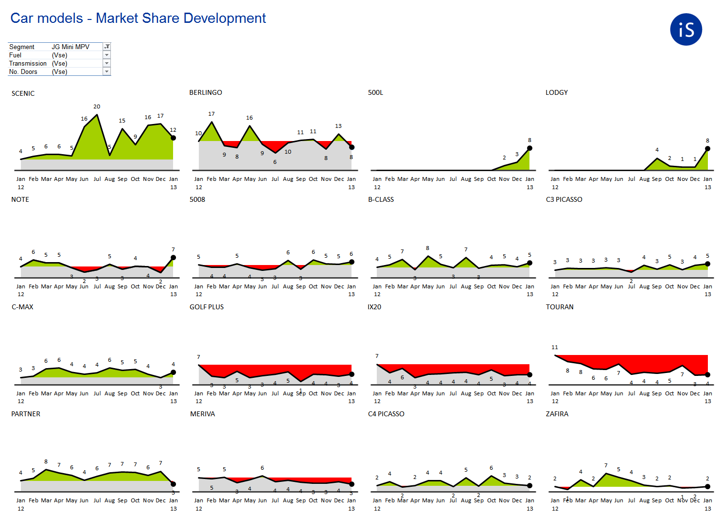 Small Multiples - Market shares of car brands in mid-sized category