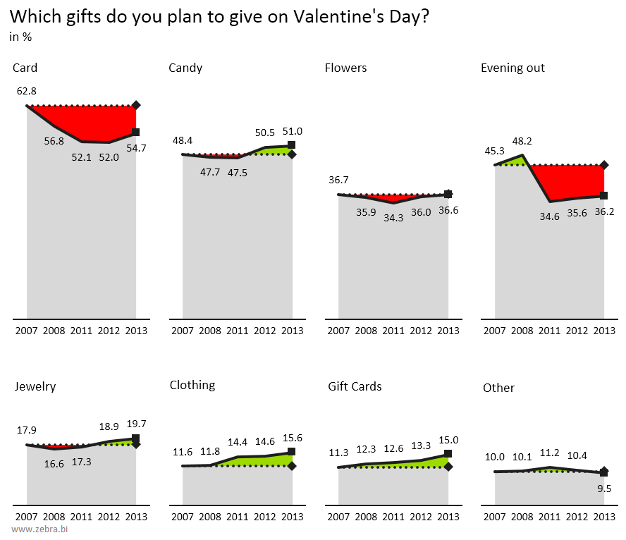 Excel chart - Valentine's Day gift comparison