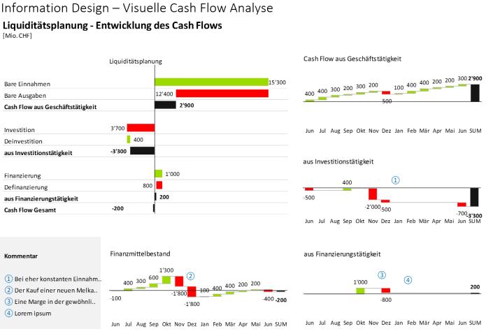 Cash flow development