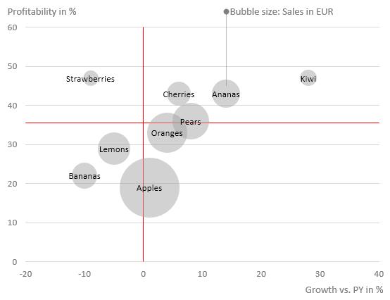 Portfolio Analysis - Bubble chart