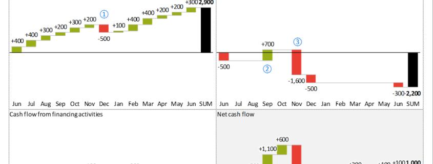 Monthly Cash Flow development