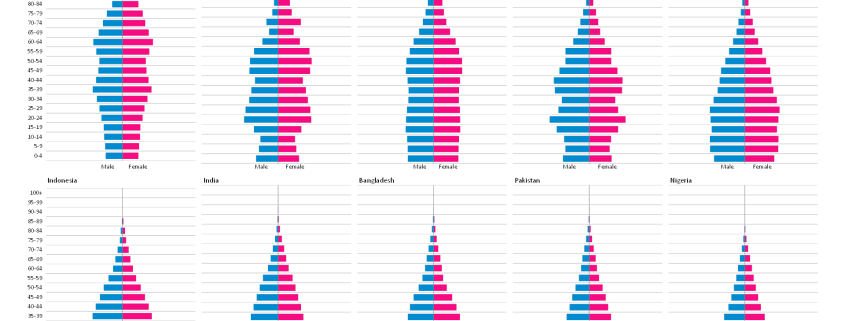 Population pyramids of world's 10 most populated countries created in Excel