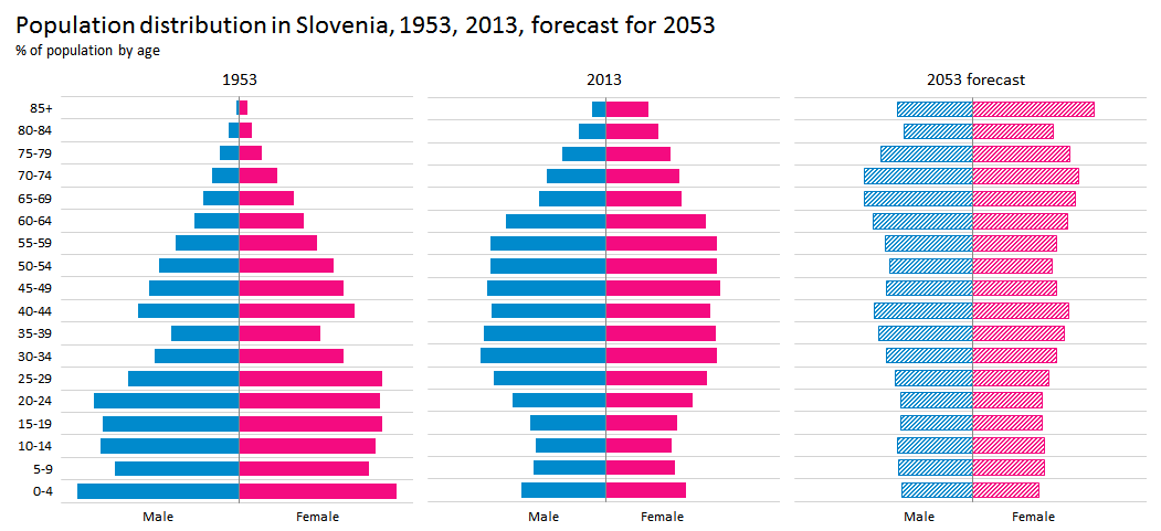 Population pyramid in Slovenia 1951-2013-2053