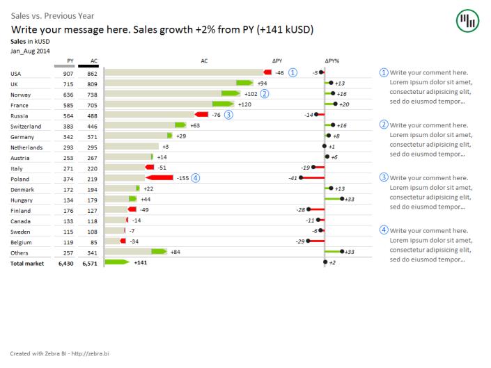 Sales by countries YTD - AC PY