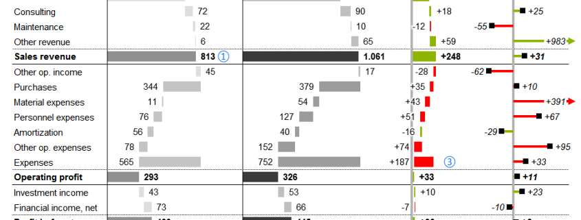 Profit & Loss statement with waterfall charts and variances