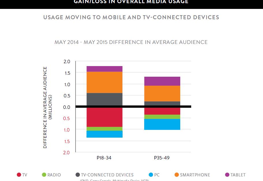 Aggregate media usage (Nielsen)