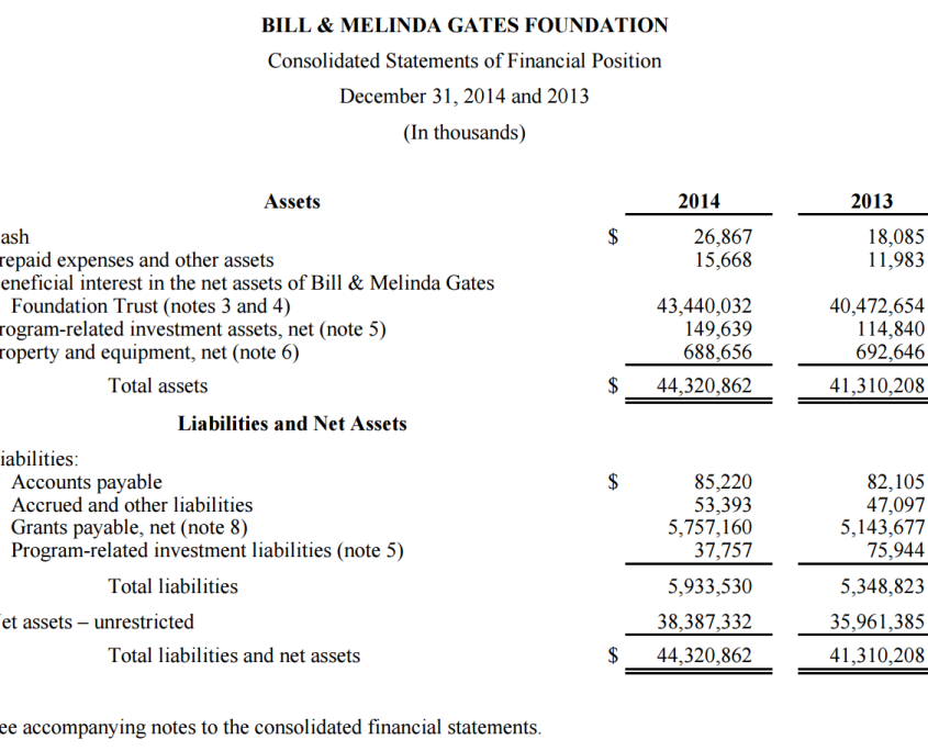 Bill & Melinda Gates Foundation - consolidated financial statement by KPMG