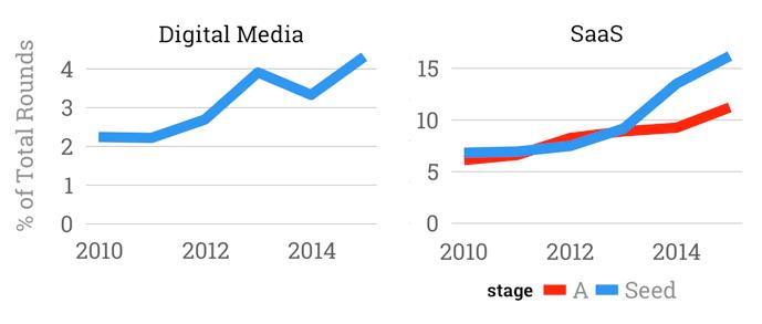 Hottest startups: Saas vs Digital Media