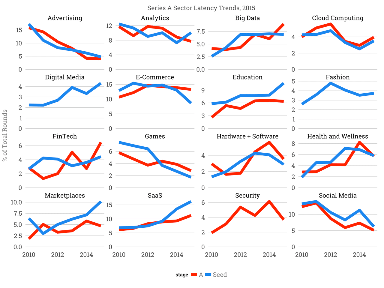 The Hottest Startup Sectors In 2016 by Tomasz Tunguz