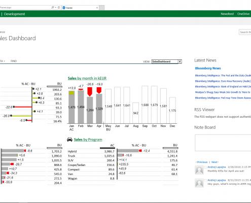 Zebra BI for SharePoint Dashboard