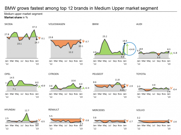 Trend analysis with difference highlights