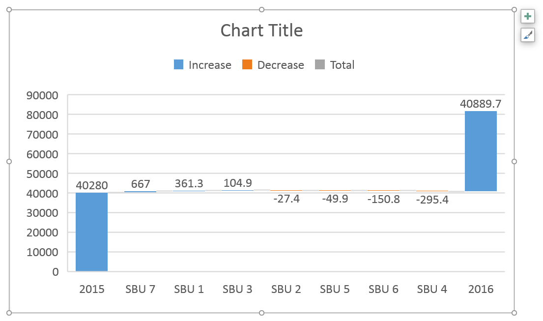 Excel Waterfall Chart 8 Reasons Why It Still Sucks Even In Excel 2016