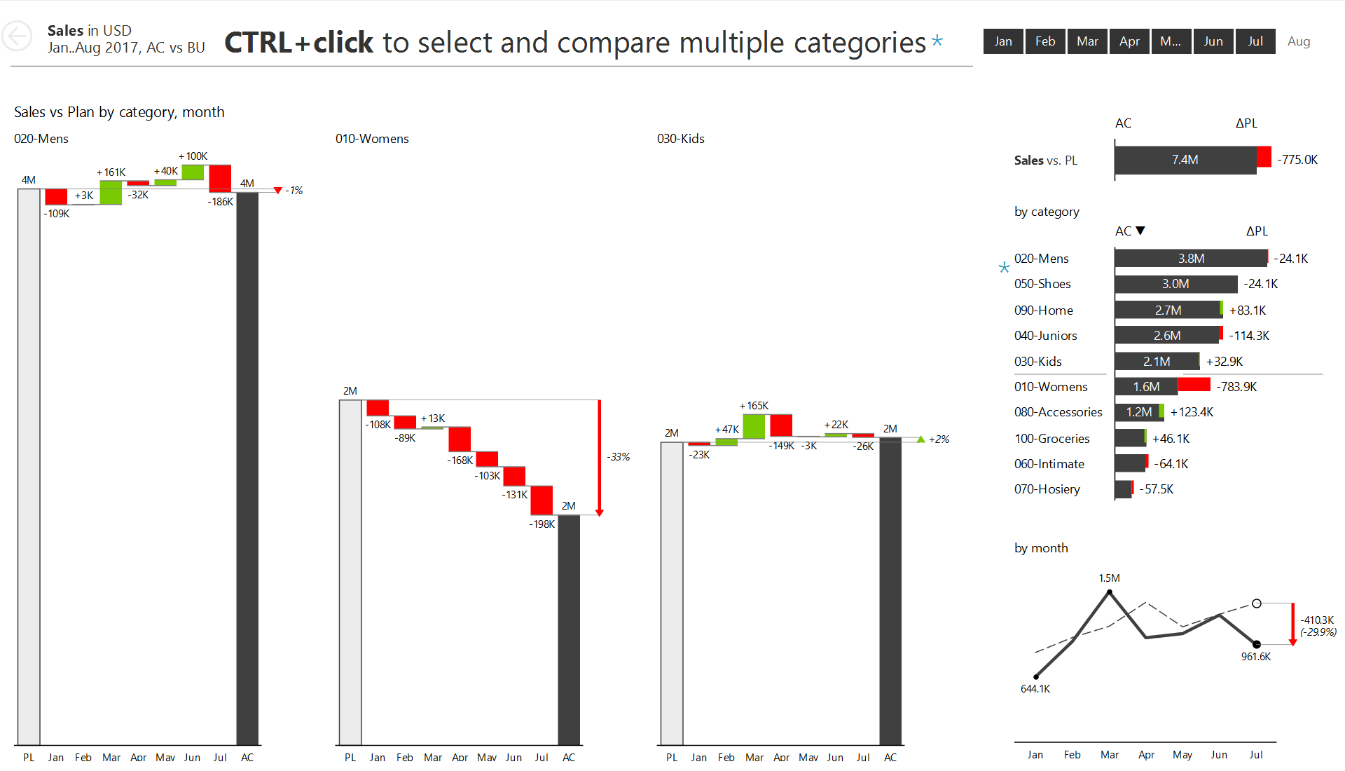Small Multiples are great for interactive Power BI Dashboards