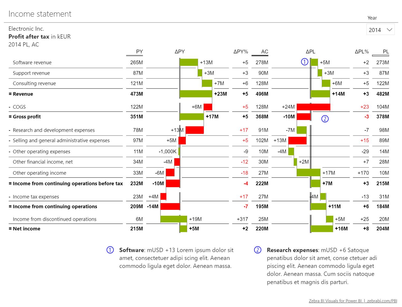 Data visualization Archives - Zebra BI financial reporting
