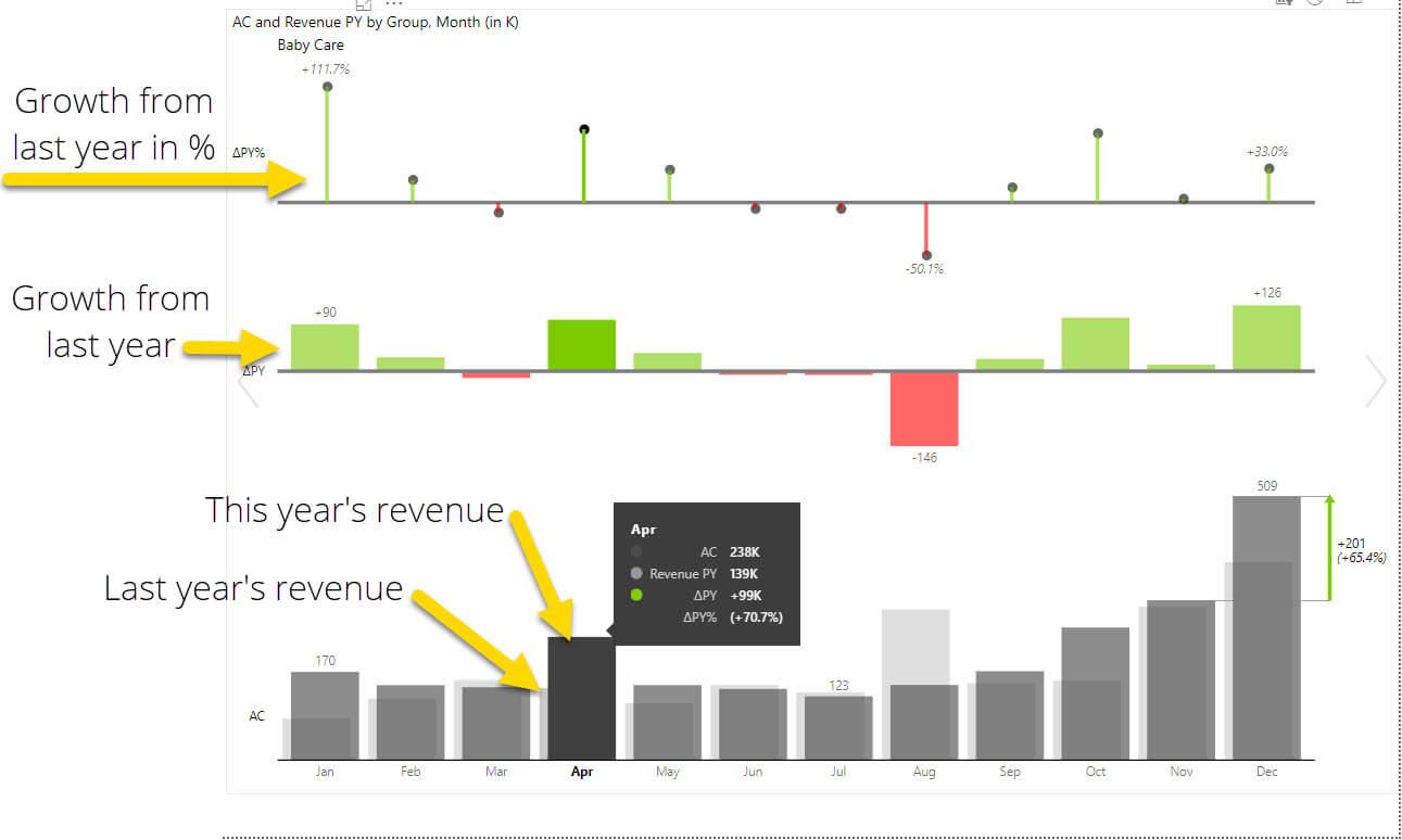 Power BI DAX: a good calendar dimension leads to a great report