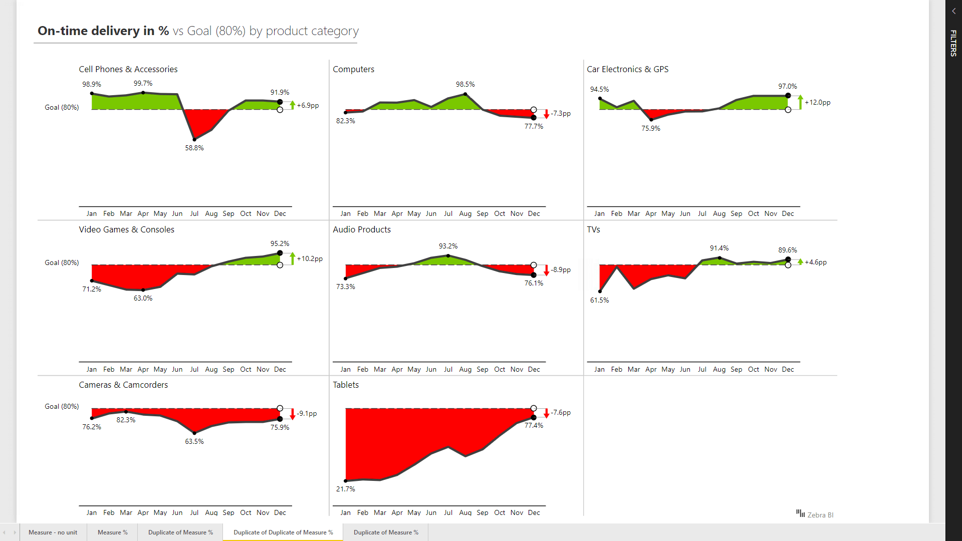 Small multiples - On-time delivery with Hills and valleys charts