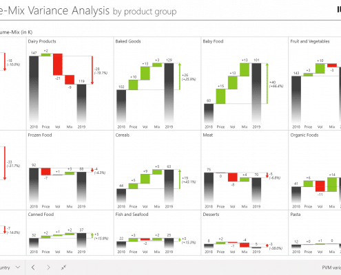 Price-Volume-Mix variance analysis