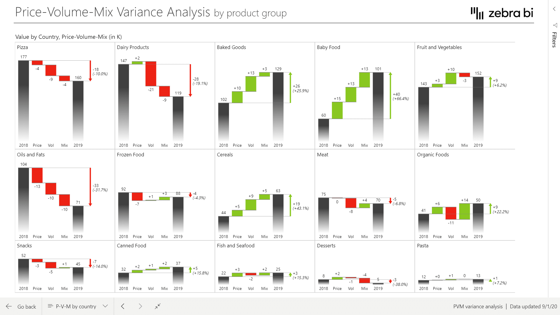 Price-Volume-Mix variance analysis