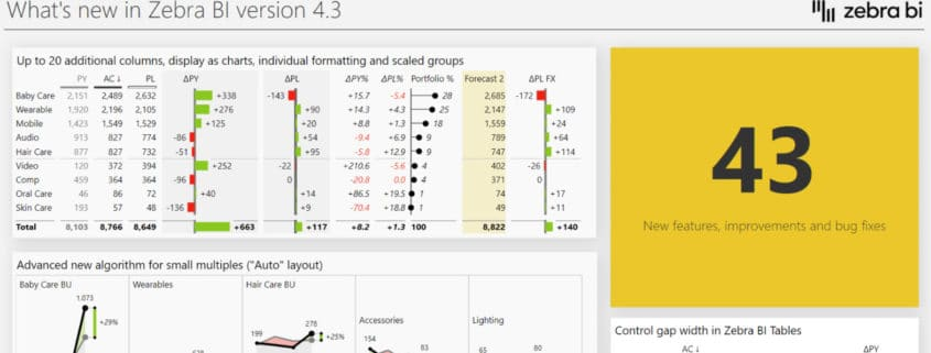 Zebra BI visuals for Power BI, update 4.3 is out now! Try the new small multiples algorithm, group scaling and much more.