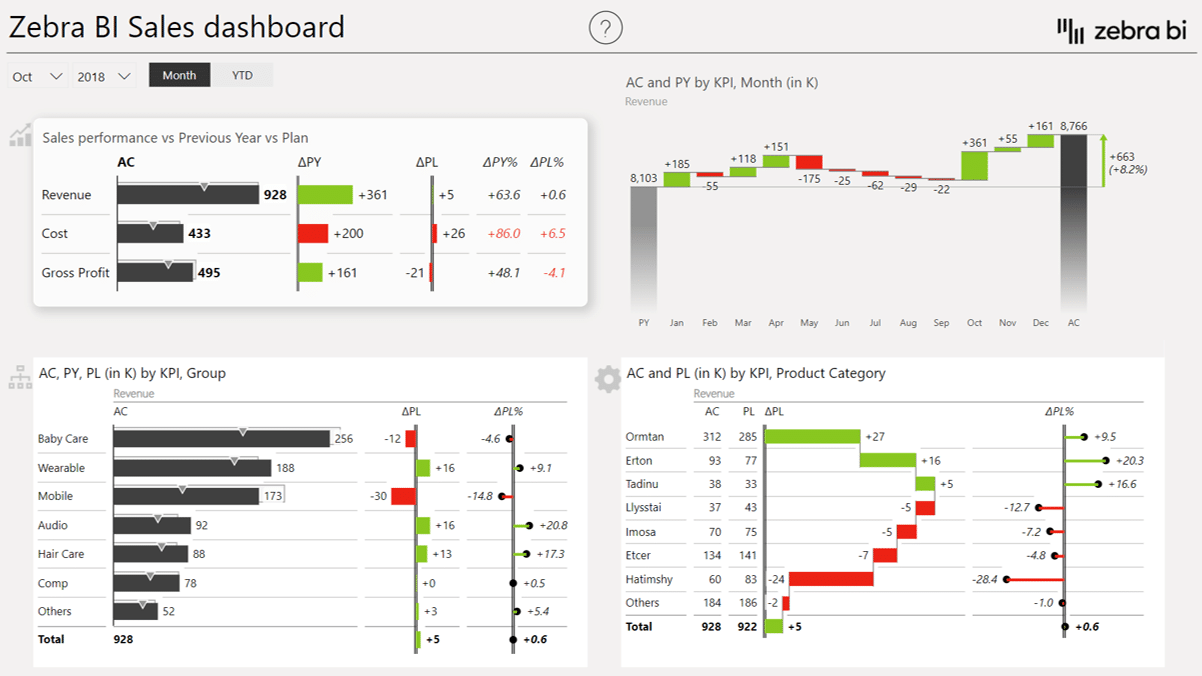 A business dashboard showing variances across different dimensions