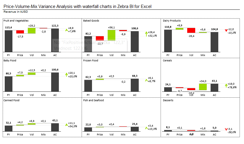 Small multiples showing Price Volume Mix analysis for individual product groups