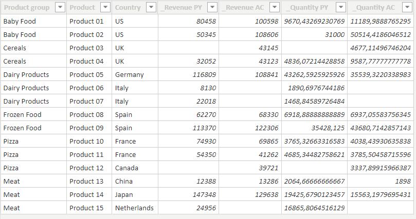 Preparing data for Price Volume Mix analysis in Power BI.