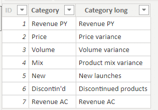 A simple disconnected table for Price-Volume-Mix analysis in Power BI
