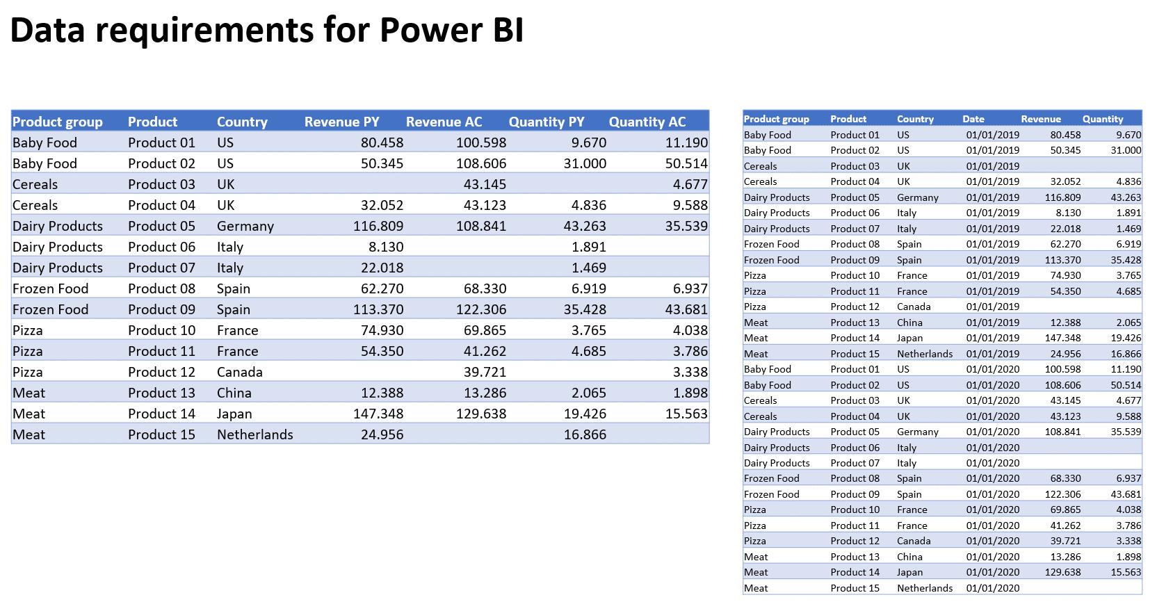 Preparing data in Excel for Price Volume Mix analysis
