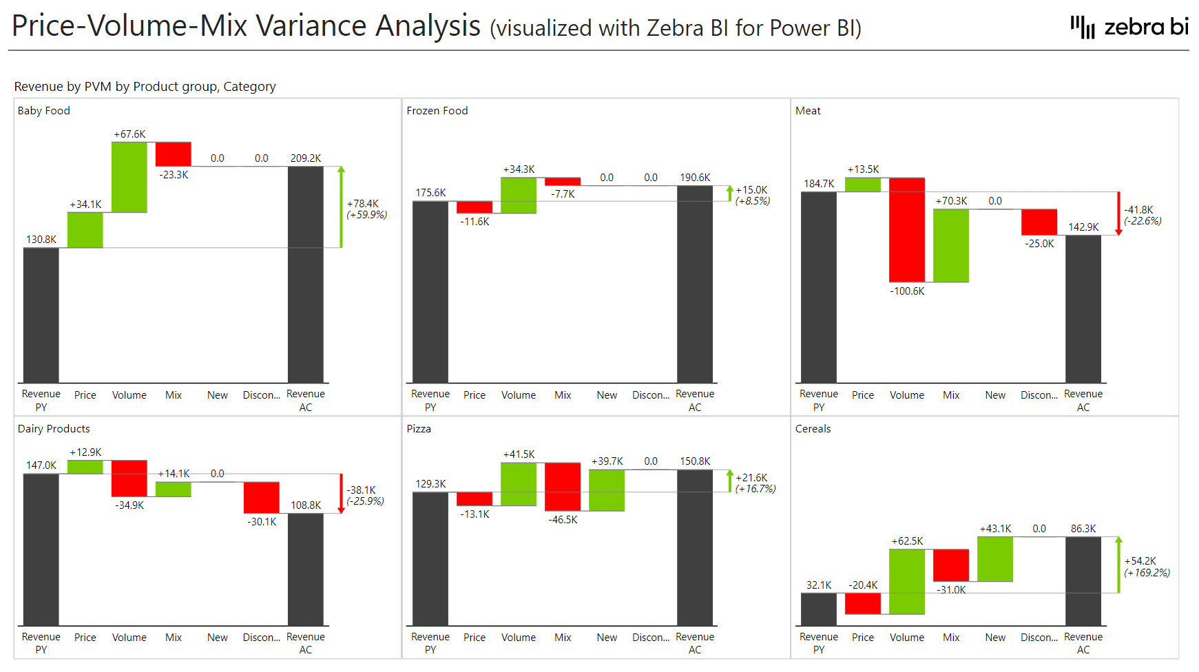 Small multiples showing the performance of individual product groups in Power BI