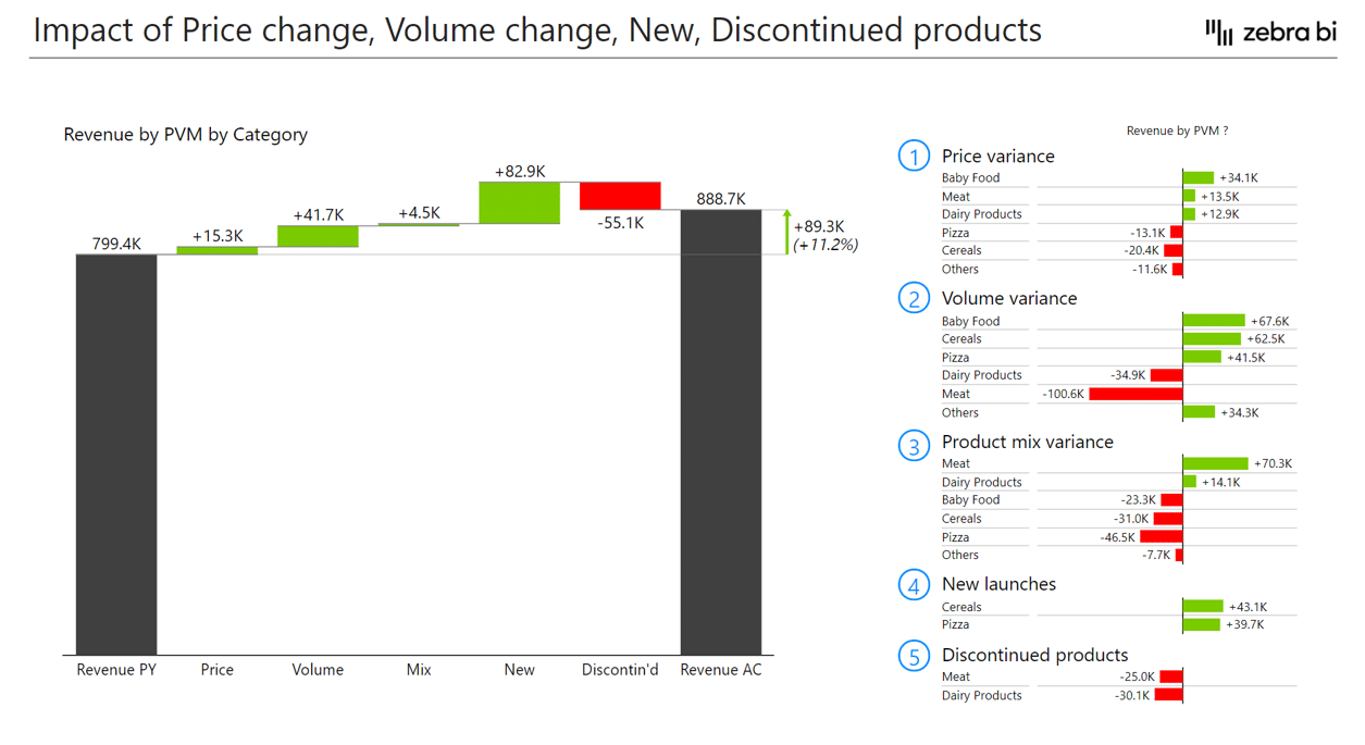 Waterfall chart displaying price, volume and mix, as well as the effect of new and discontinued products effects on revenue