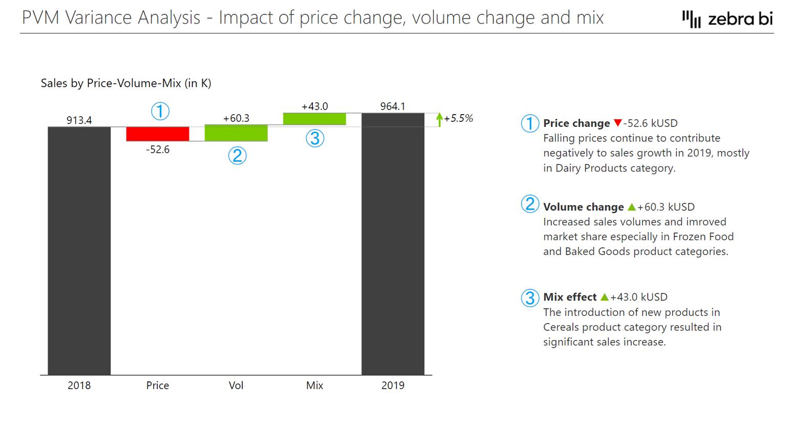 Waterfall chart displaying Price Volume Mix Analysis in Zebra BI for Power BI