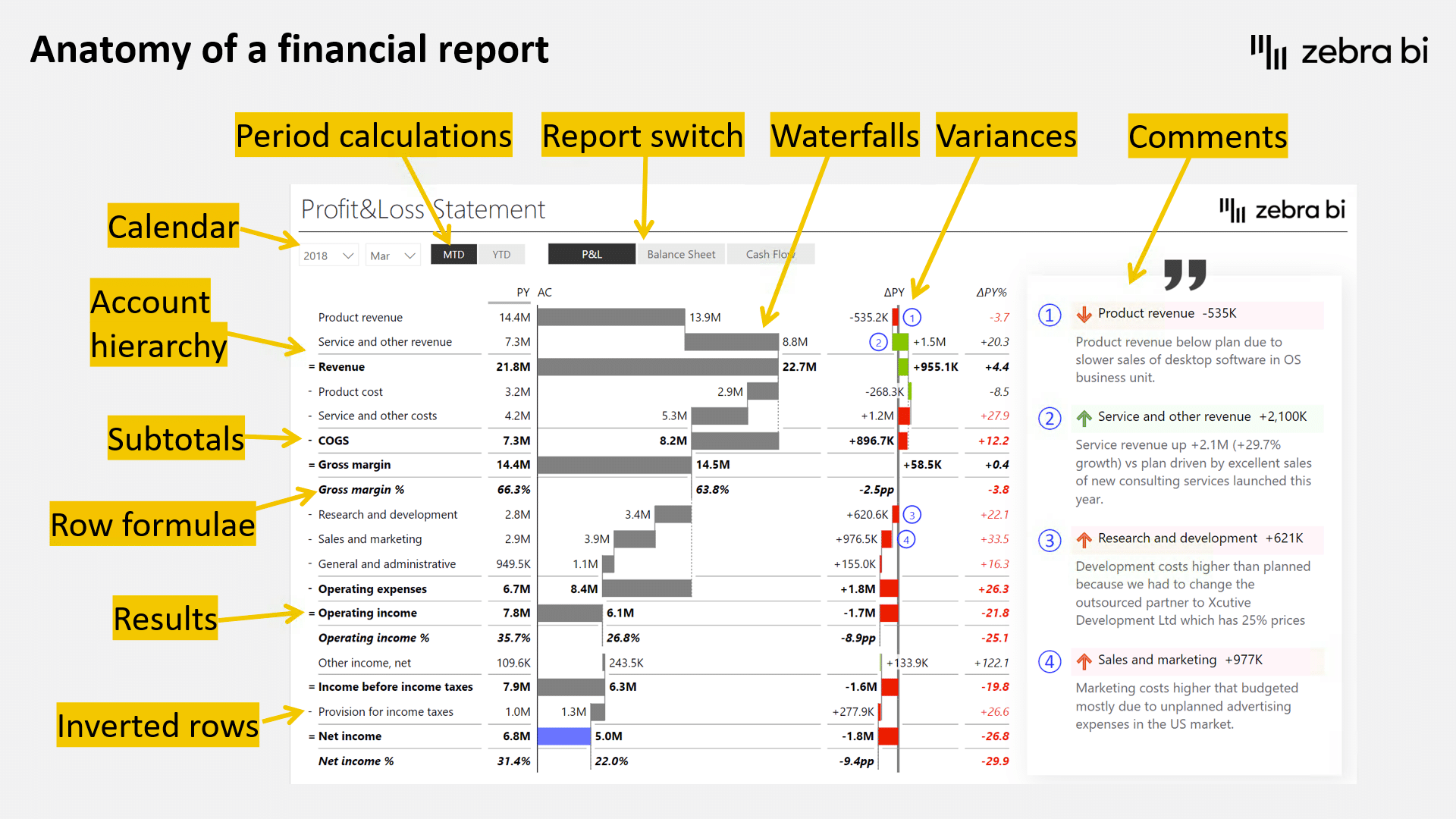 The anatomy of a financial report (income statement in Power BI)