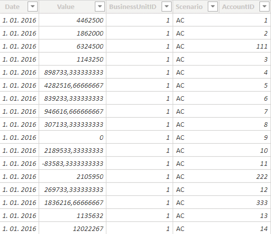 The main fact table with numbers in Power BI