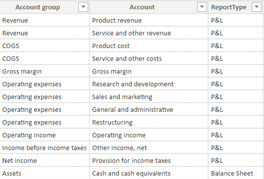 A sample accounts table in Power BI