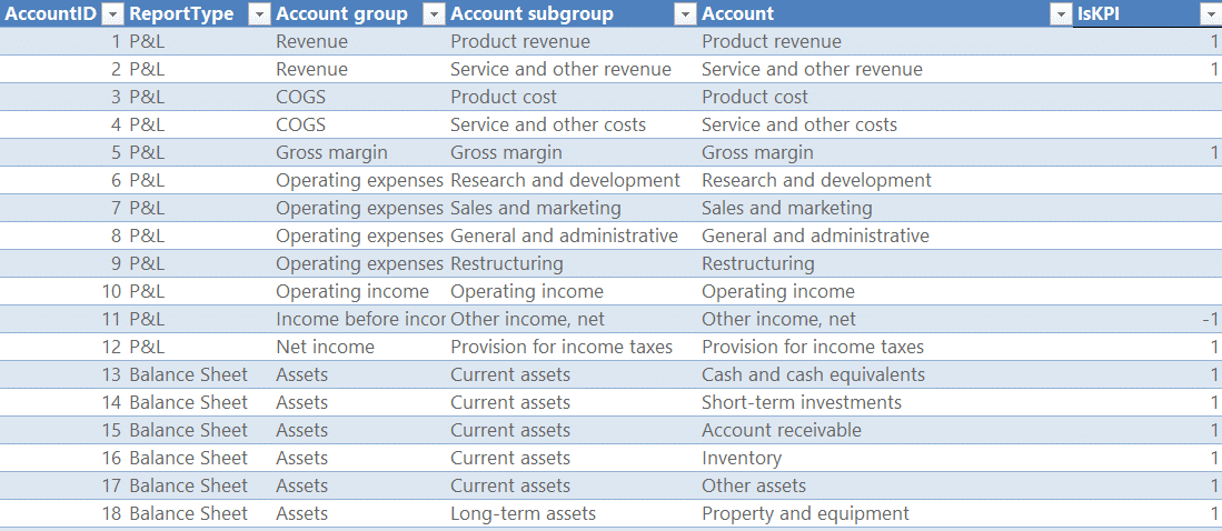 A table with merged accounts from different report types