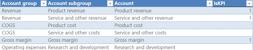 Creating an IsKPI column that will help us quickly filter out the most important KPIs