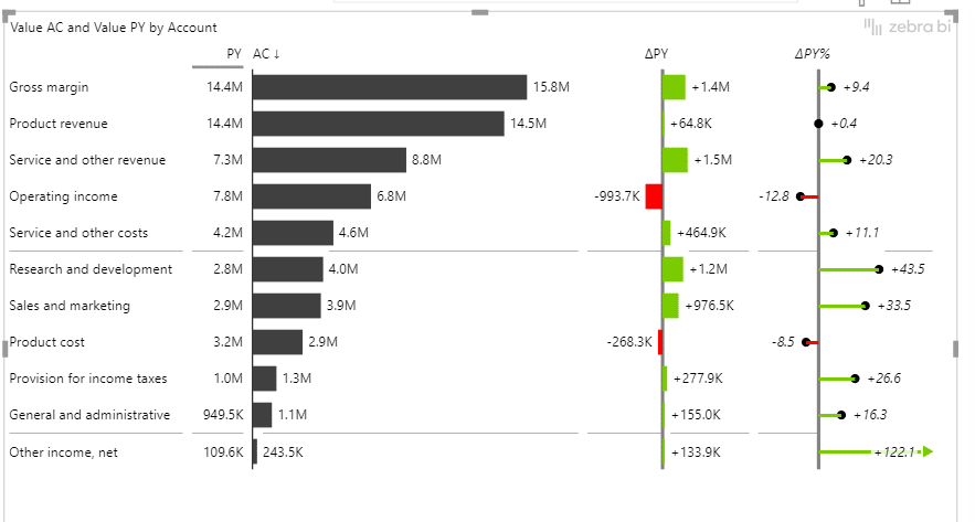 A simple income statement in Power BI