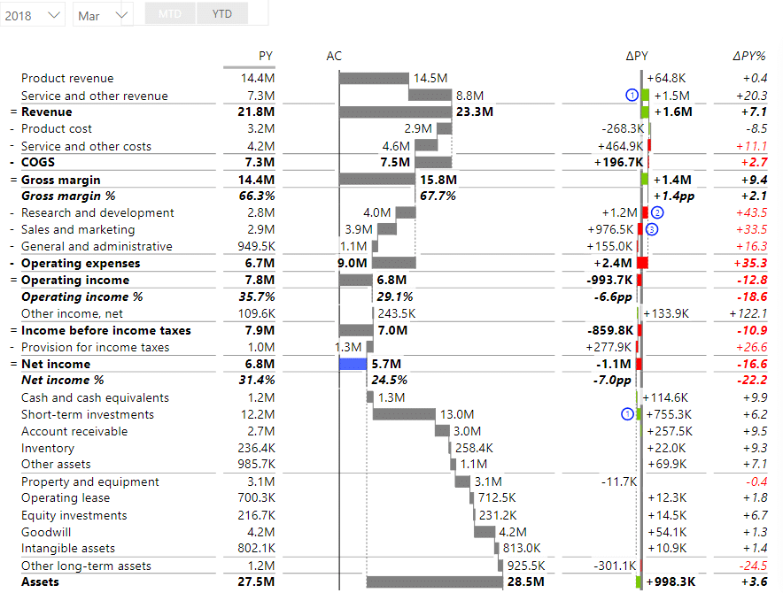 Power BI income statement with the slicer removed