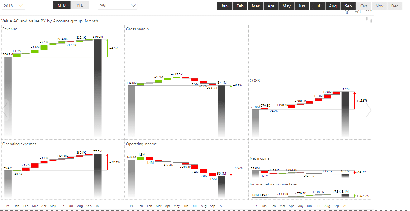 Trend charts (small multiples) showing movements in values from the income statment