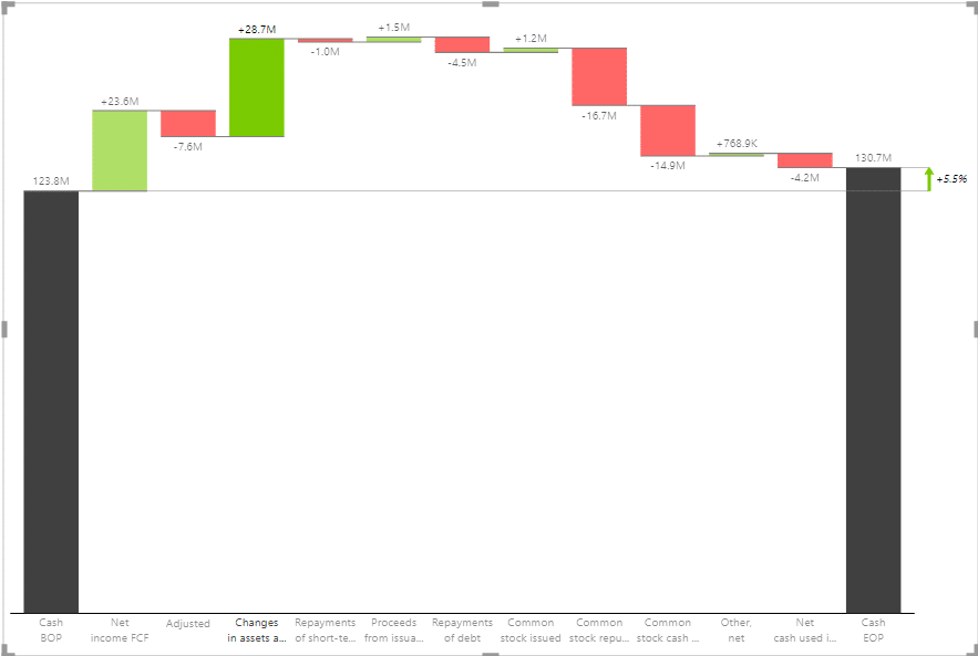 A waterfall chart showing the impact of different factors on cash flow