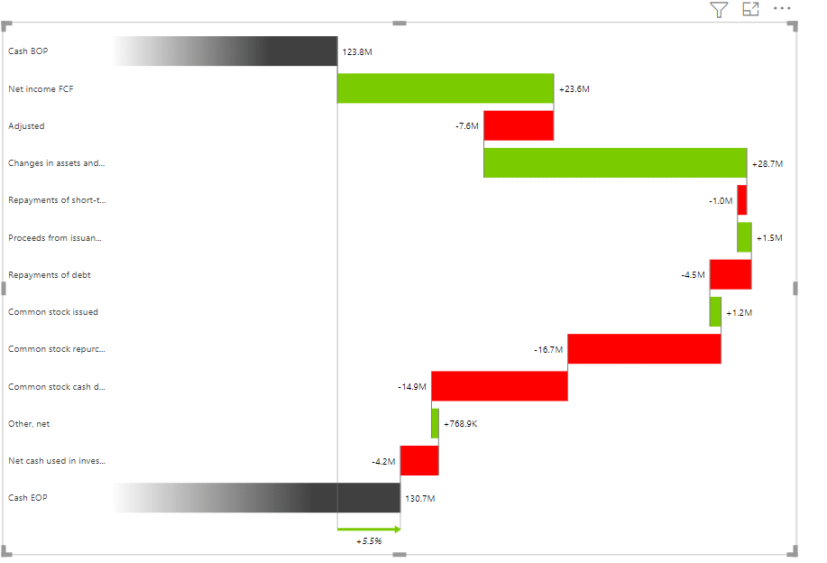 Inverted bridge chart showing a breakdown of the cash balance