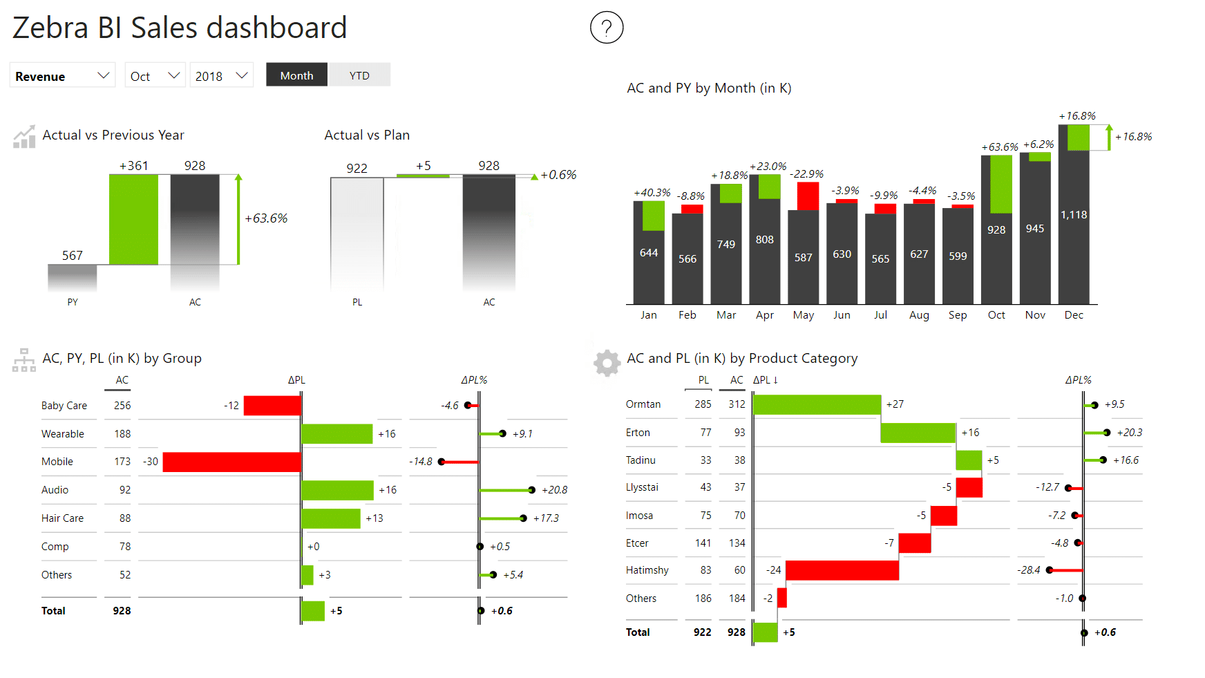 Sales dashboard using default Zebra BI Power BI theme