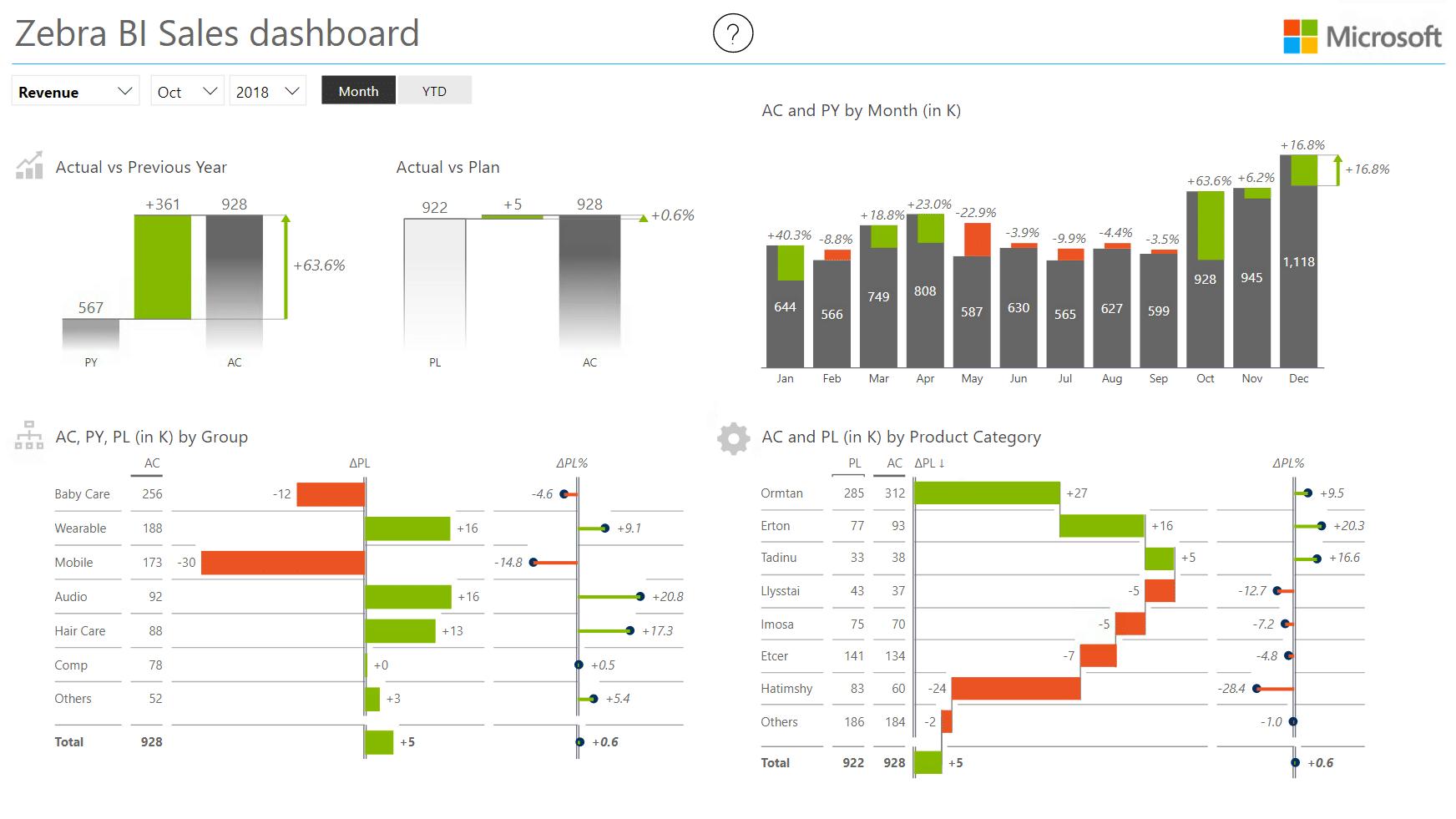 Power BI Themes: Microsoft
