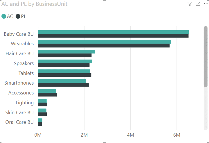 A chart showing actual and previous year results by business units using default Power BI theme