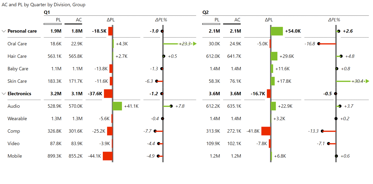 Zebra BI displaying multiple quarters in a single visual