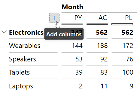 Adding the grand total to your table by clicking the plus icon in your columns.