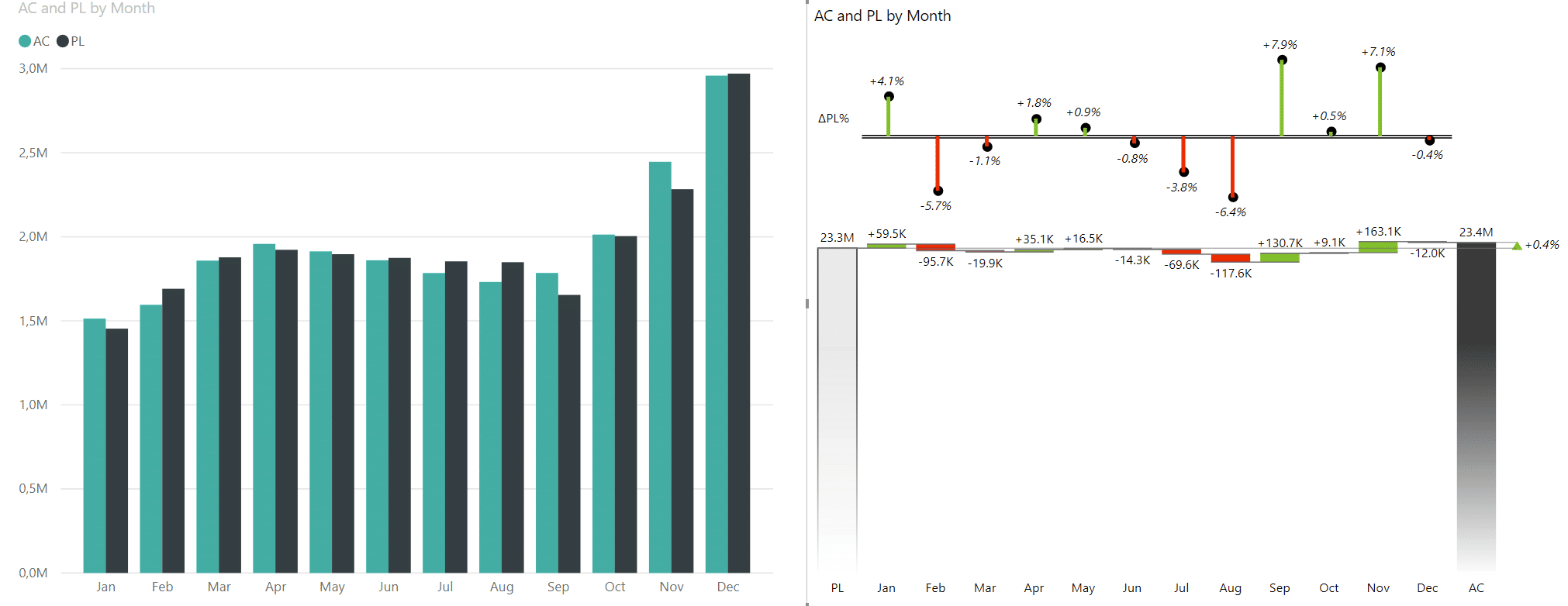 Zebra BI showing variances in a waterfall chart compared to a Power BI default chart