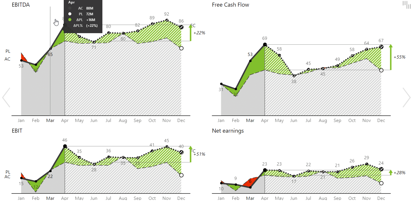 Charts displaying forecasts compared to plans