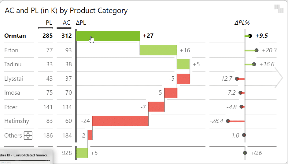 A chart using N + Others feature to display the top 7 product categories